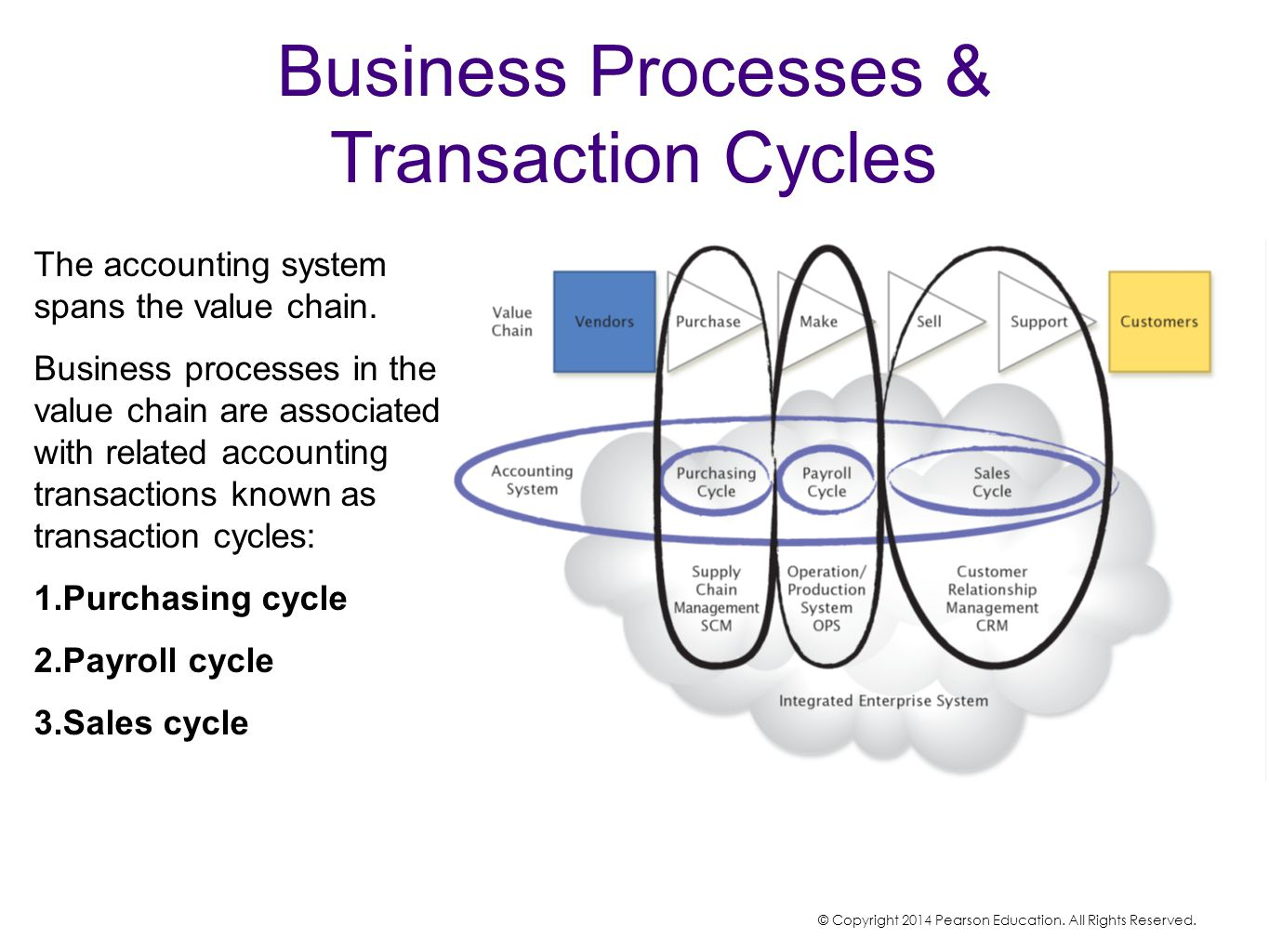 Business Processes & Transaction Cycles