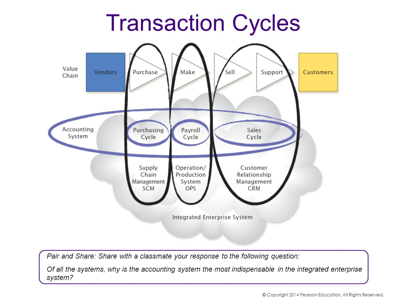 Transaction Cycles