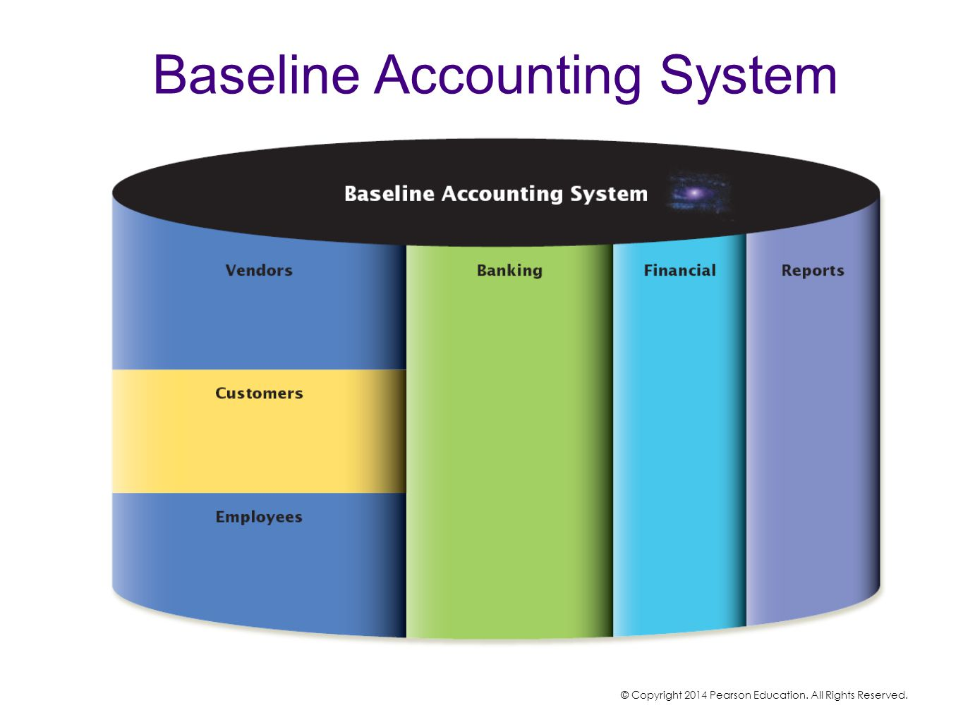 Baseline Accounting System