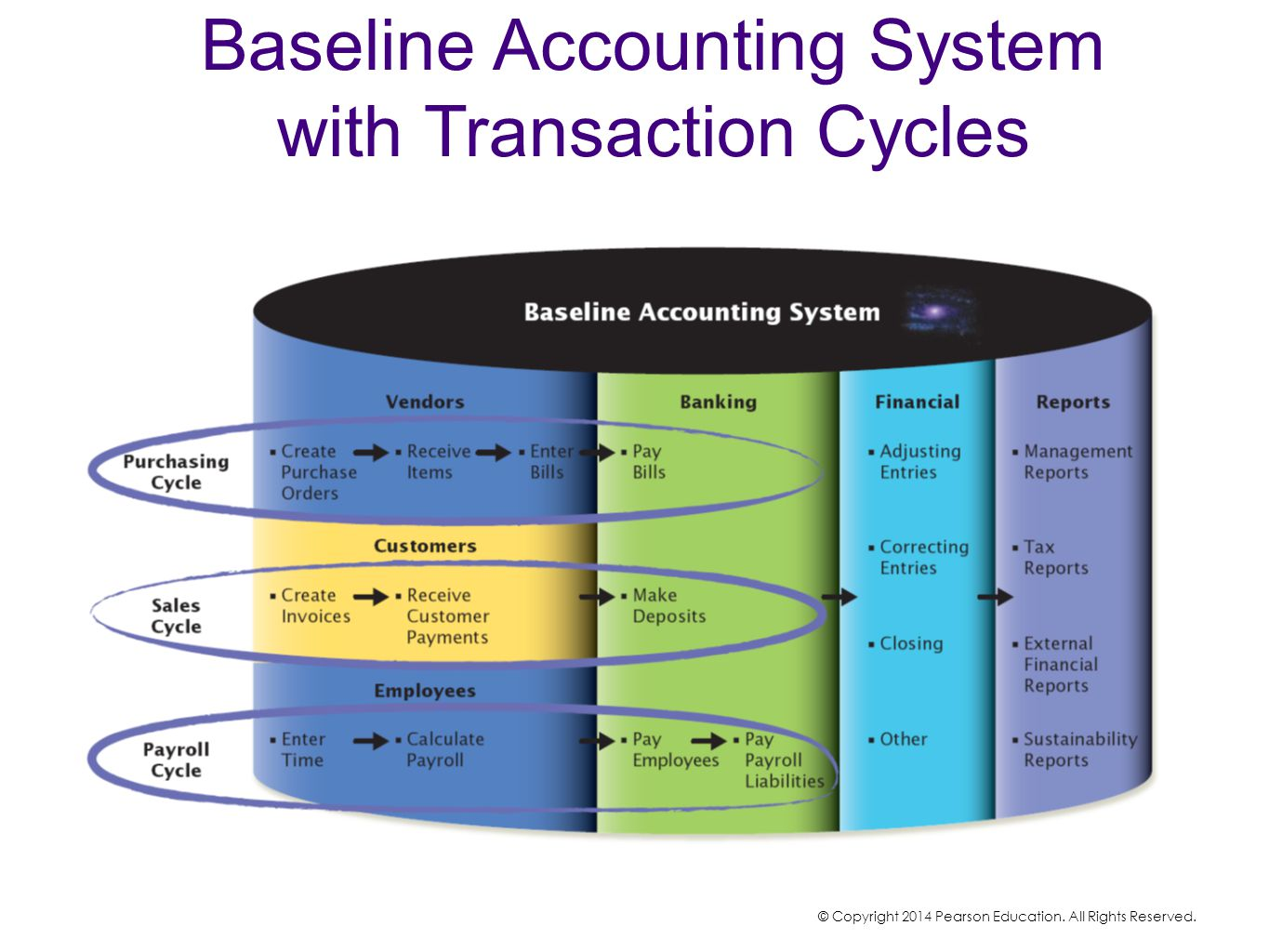 Baseline Accounting System with Transaction Cycles