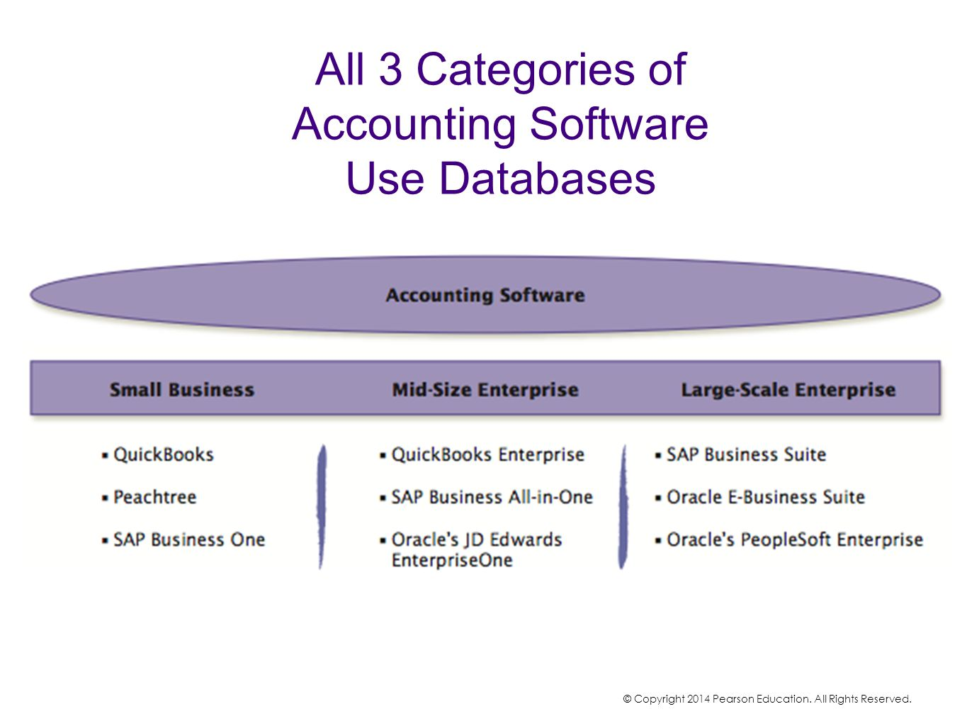 All 3 Categories of Accounting Software Use Databases