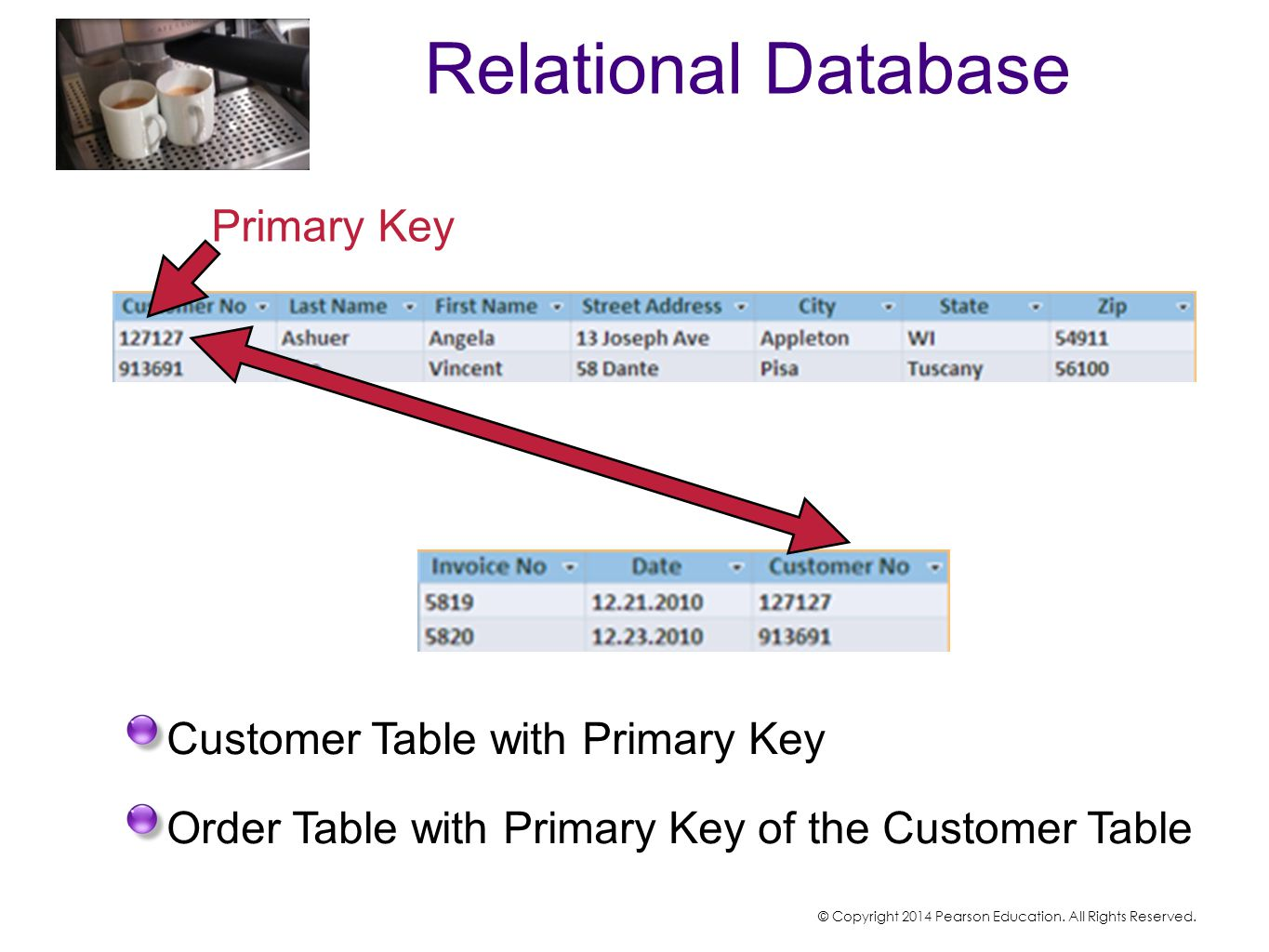 Relational Database Primary Key Customer Table with Primary Key