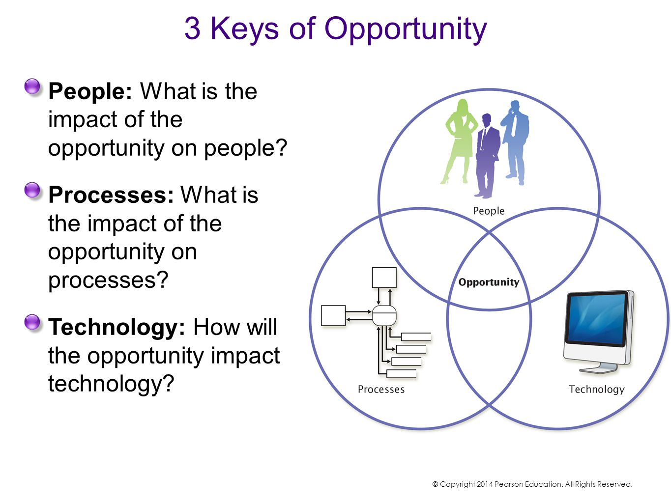 3 Keys of Opportunity People: What is the impact of the opportunity on people Processes: What is the impact of the opportunity on processes