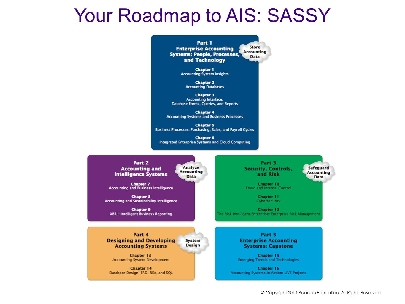 Your Roadmap to AIS: SASSY