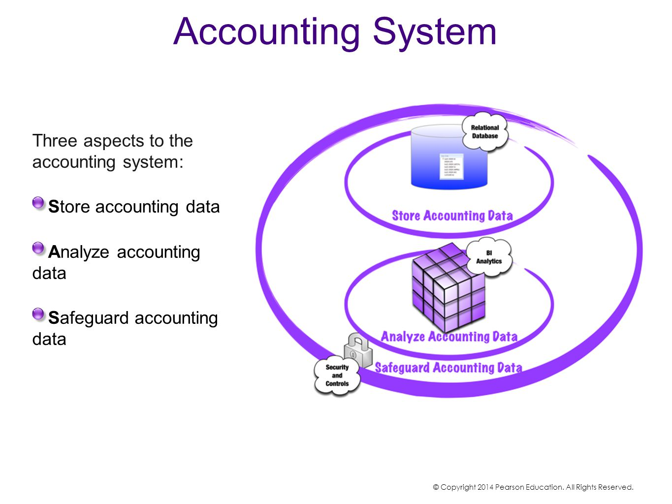 Accounting System Three aspects to the accounting system: