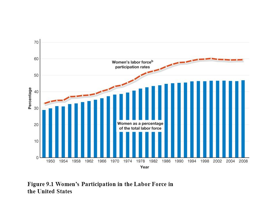 Figure 9.1 Women's Participation in the Labor Force in