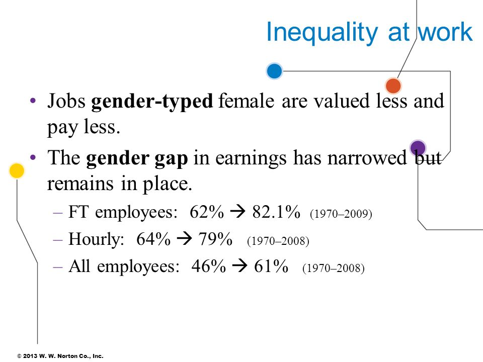 Inequality at work Jobs gender-typed female are valued less and pay less. The gender gap in earnings has narrowed but remains in place.