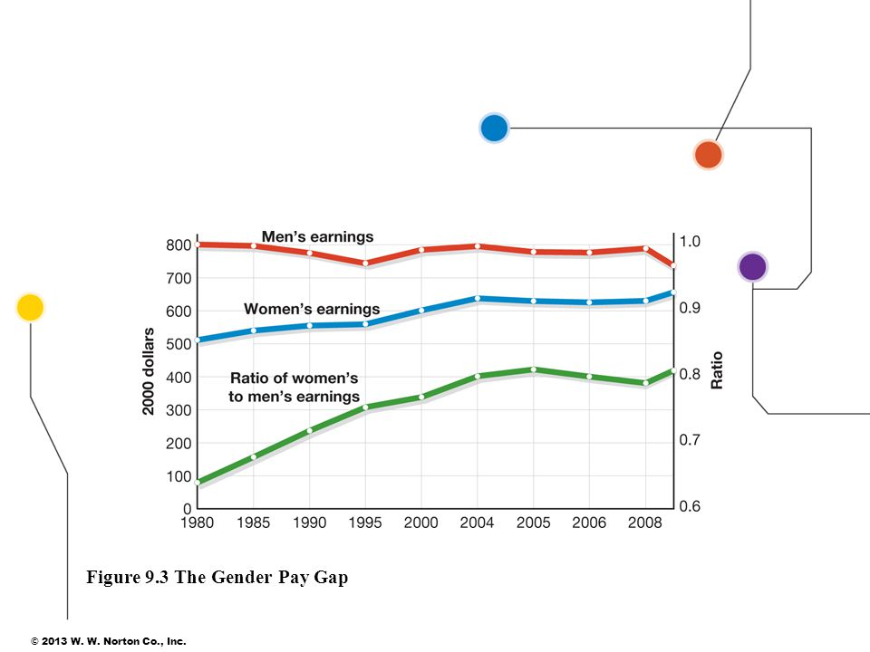 Figure 9.3 The Gender Pay Gap