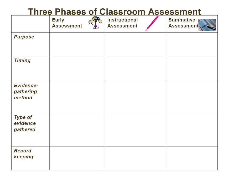 Three Phases of Classroom Assessment