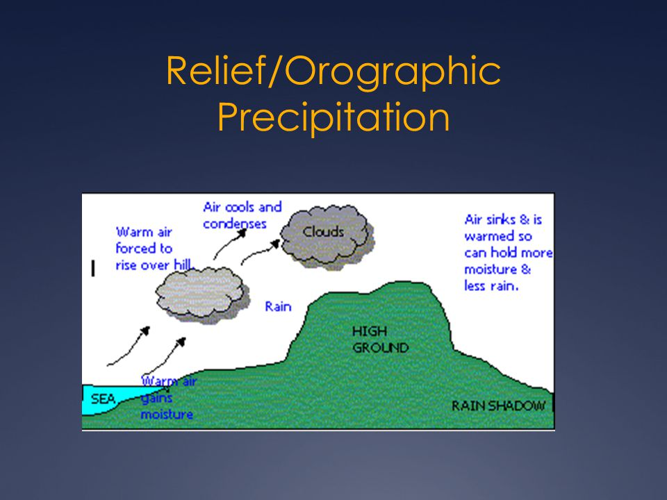 Relief/Orographic Precipitation