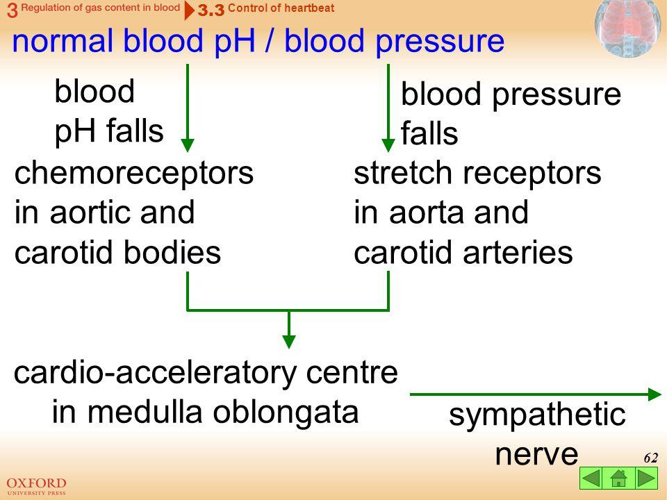 normal blood pH / blood pressure