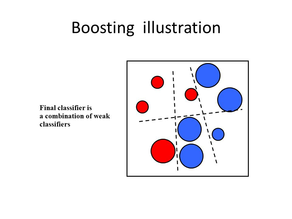 Boosting illustration