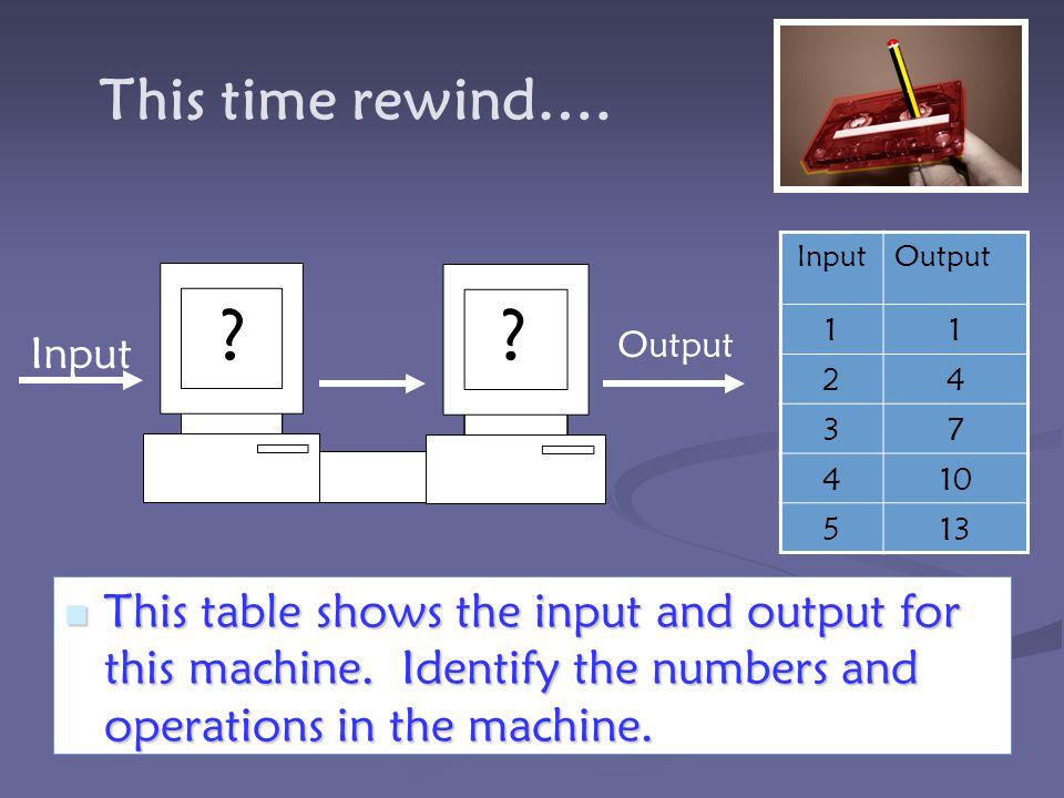 This time rewind…. Input. Output. 1. 2. 4. 3. 7. 10. 5. 13. Input. Output.