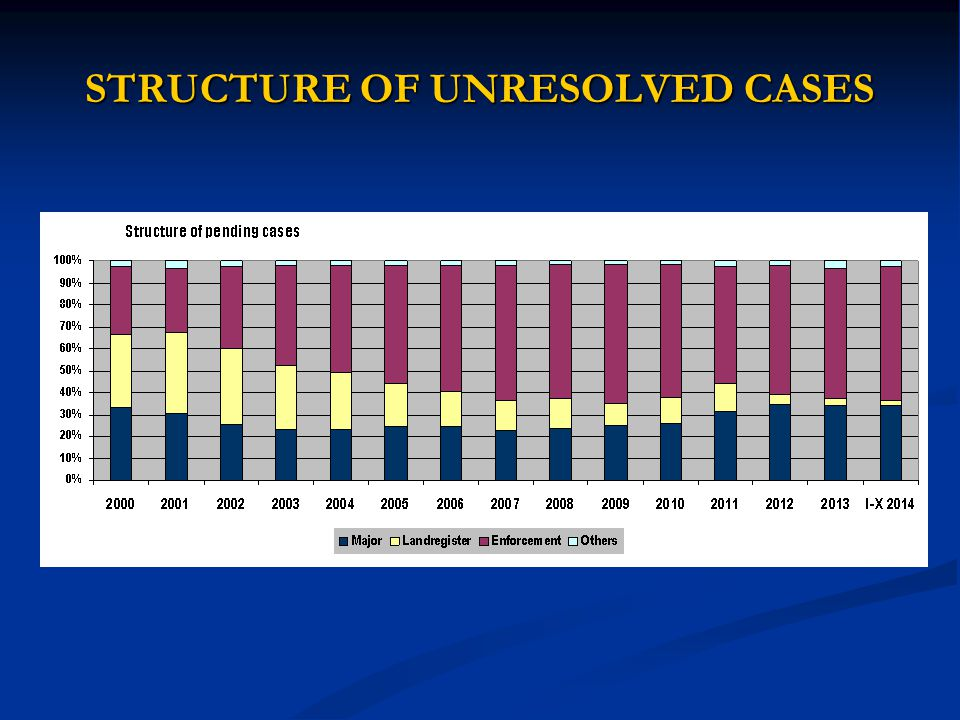 STRUCTURE OF UNRESOLVED CASES