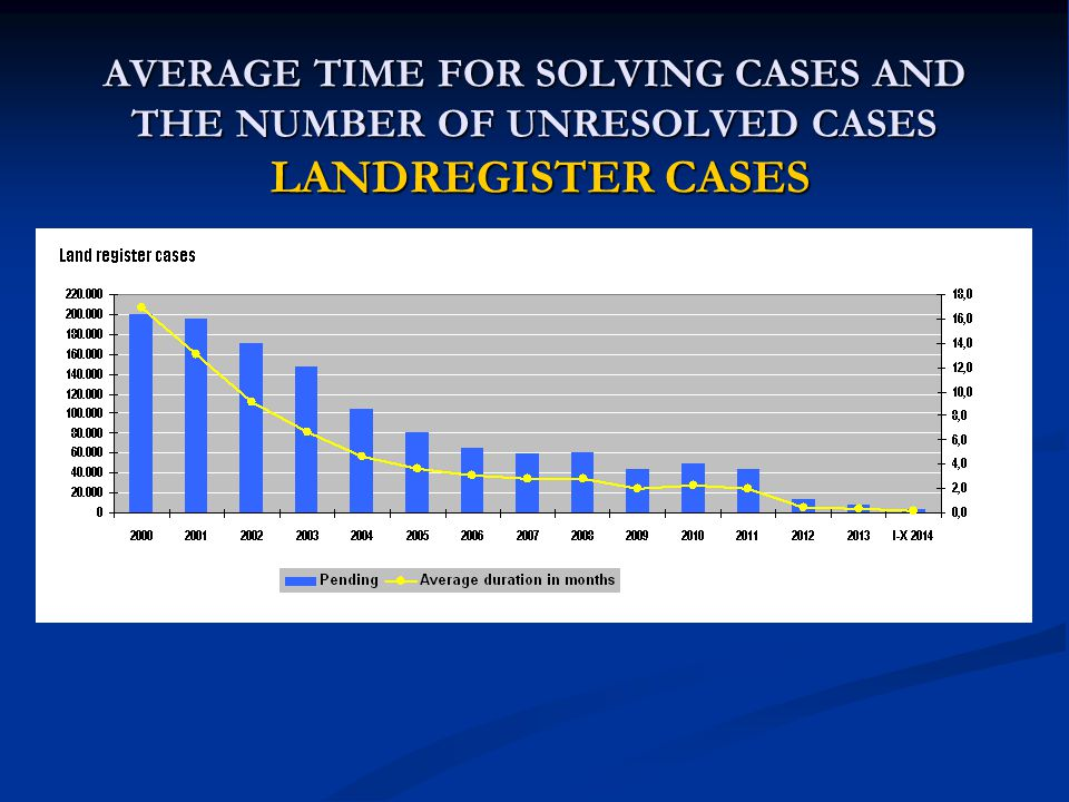 AVERAGE TIME FOR SOLVING CASES AND THE NUMBER OF UNRESOLVED CASES LANDREGISTER CASES