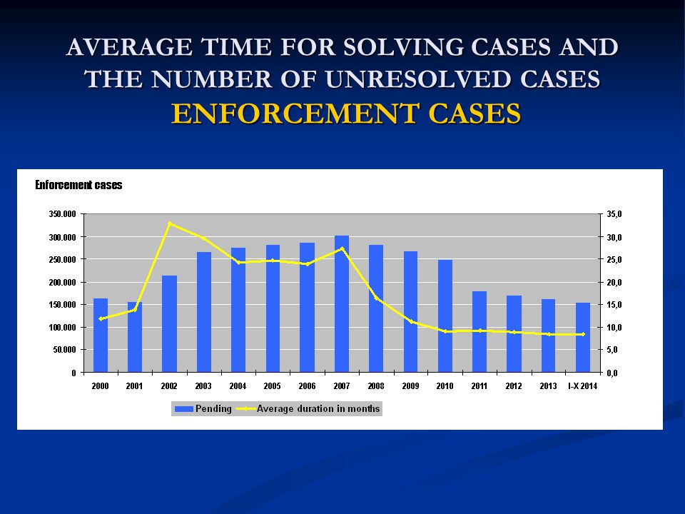 AVERAGE TIME FOR SOLVING CASES AND THE NUMBER OF UNRESOLVED CASES ENFORCEMENT CASES