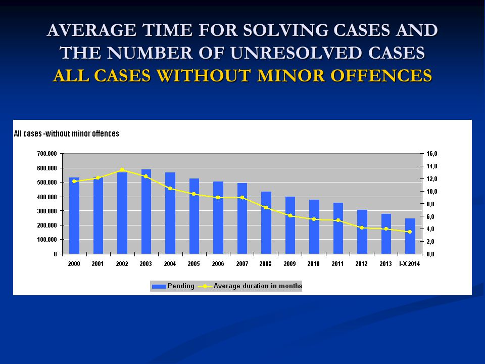 AVERAGE TIME FOR SOLVING CASES AND THE NUMBER OF UNRESOLVED CASES ALL CASES WITHOUT MINOR OFFENCES