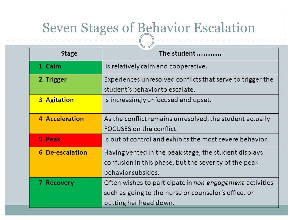 Seven Stages of Behavior Escalation