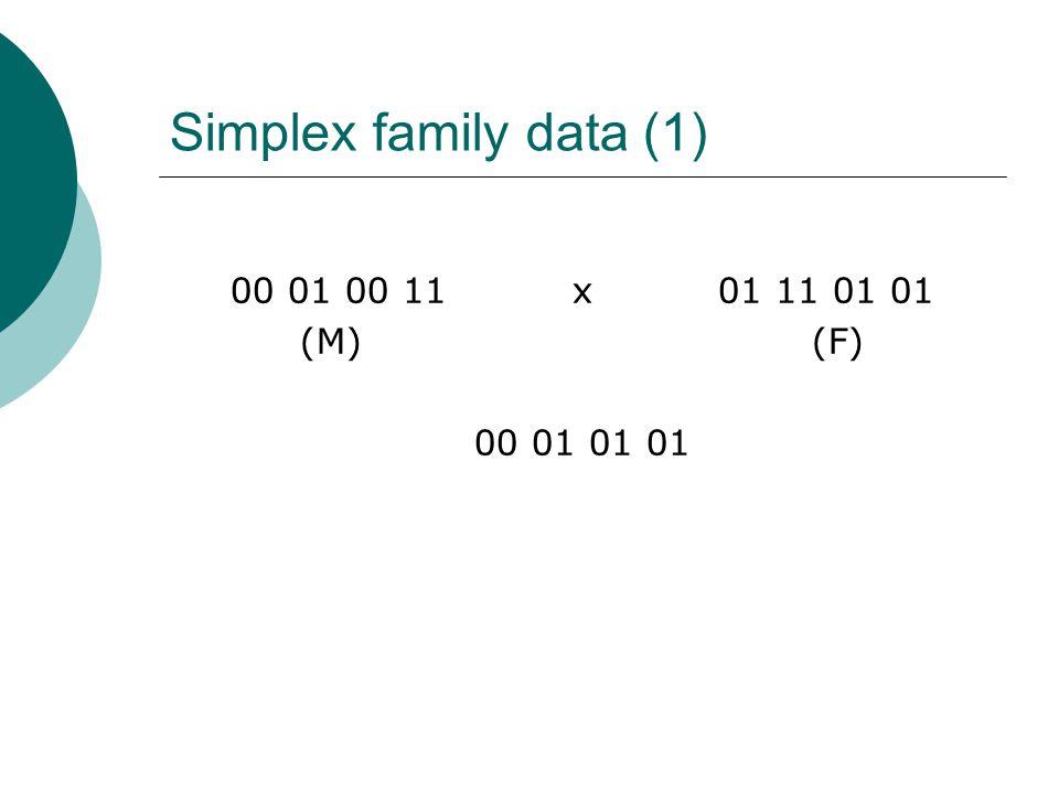 Simplex family data (1) 00 01 00 11 x 01 11 01 01. (M) (F)
