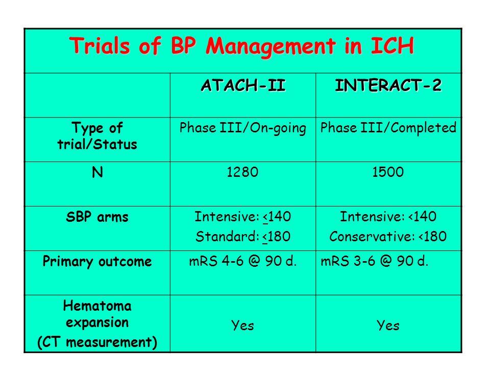 Trials of BP Management in ICH