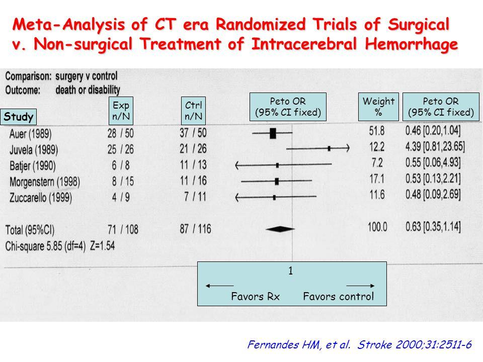 Meta-Analysis of CT era Randomized Trials of Surgical v