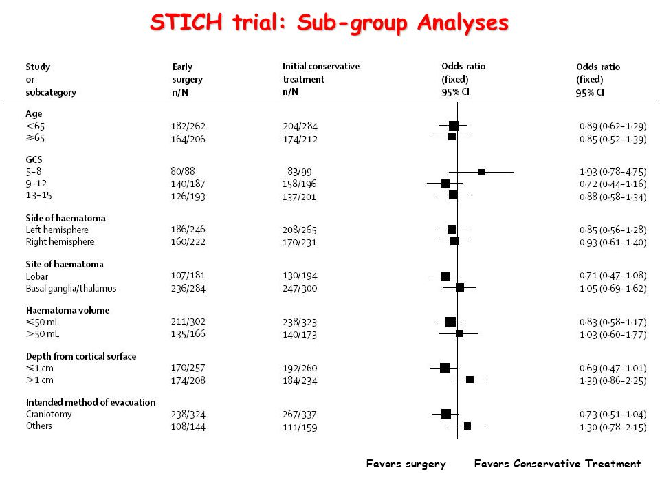 STICH trial: Sub-group Analyses
