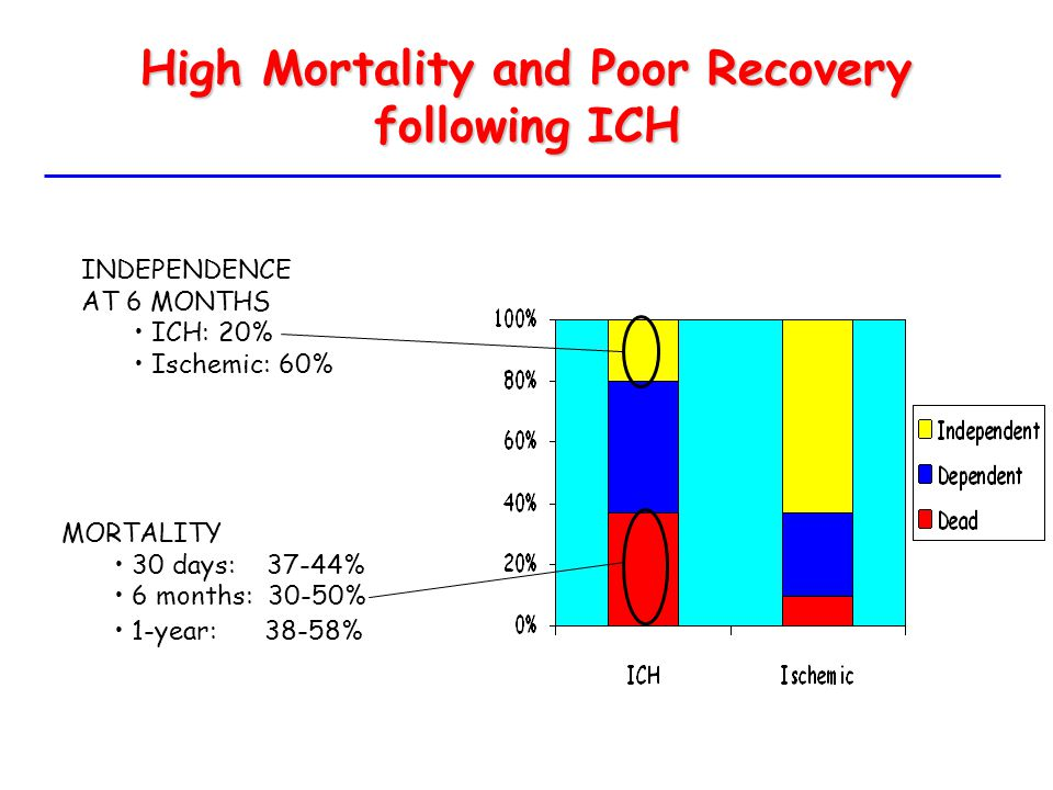 High Mortality and Poor Recovery following ICH
