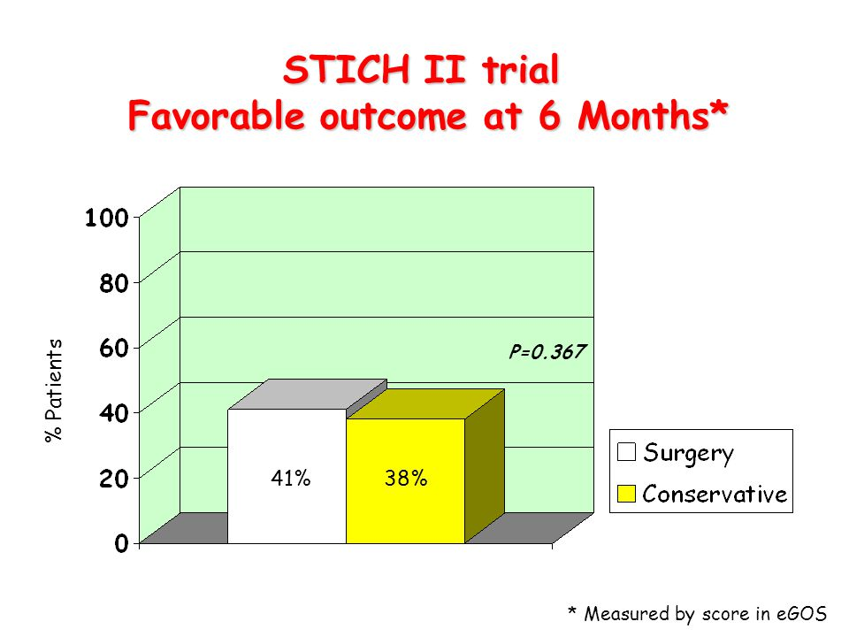 STICH II trial Favorable outcome at 6 Months*