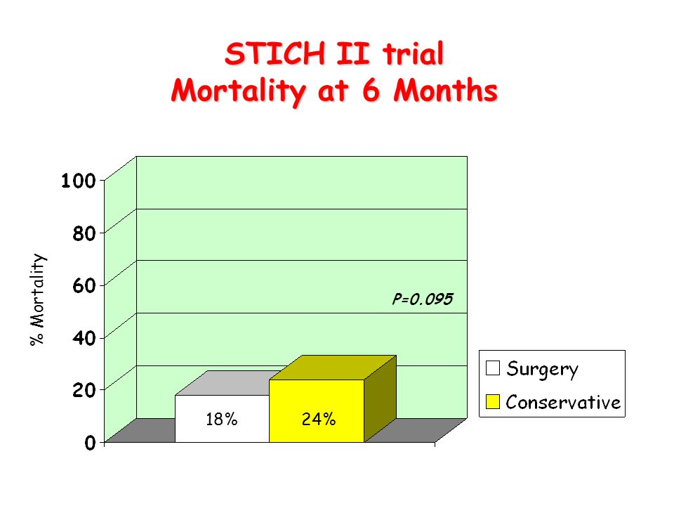 STICH II trial Mortality at 6 Months