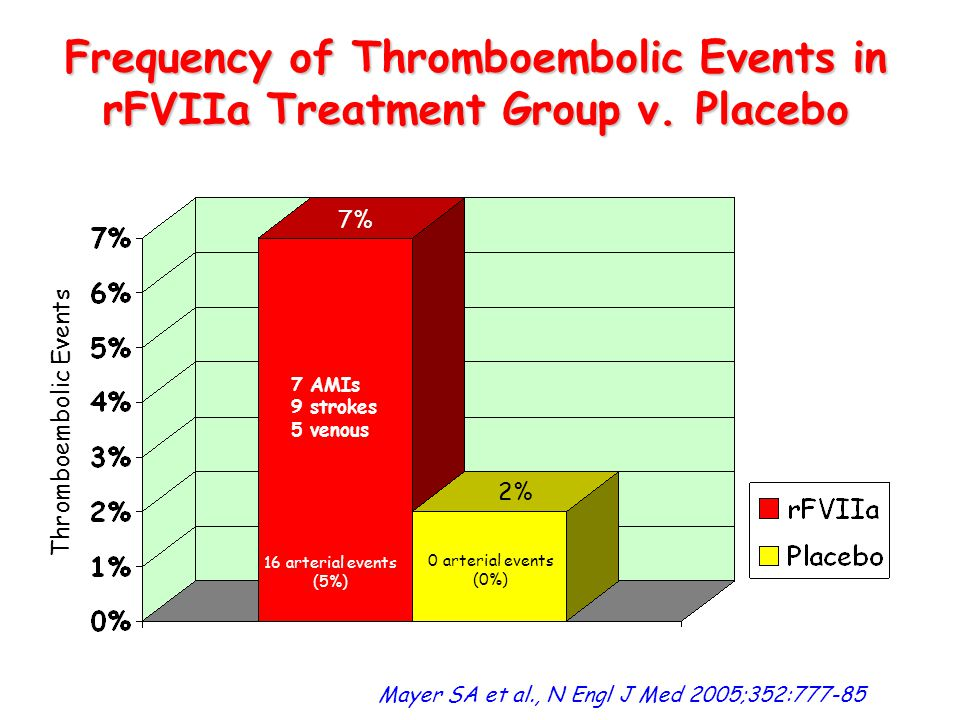 Frequency of Thromboembolic Events in rFVIIa Treatment Group v. Placebo