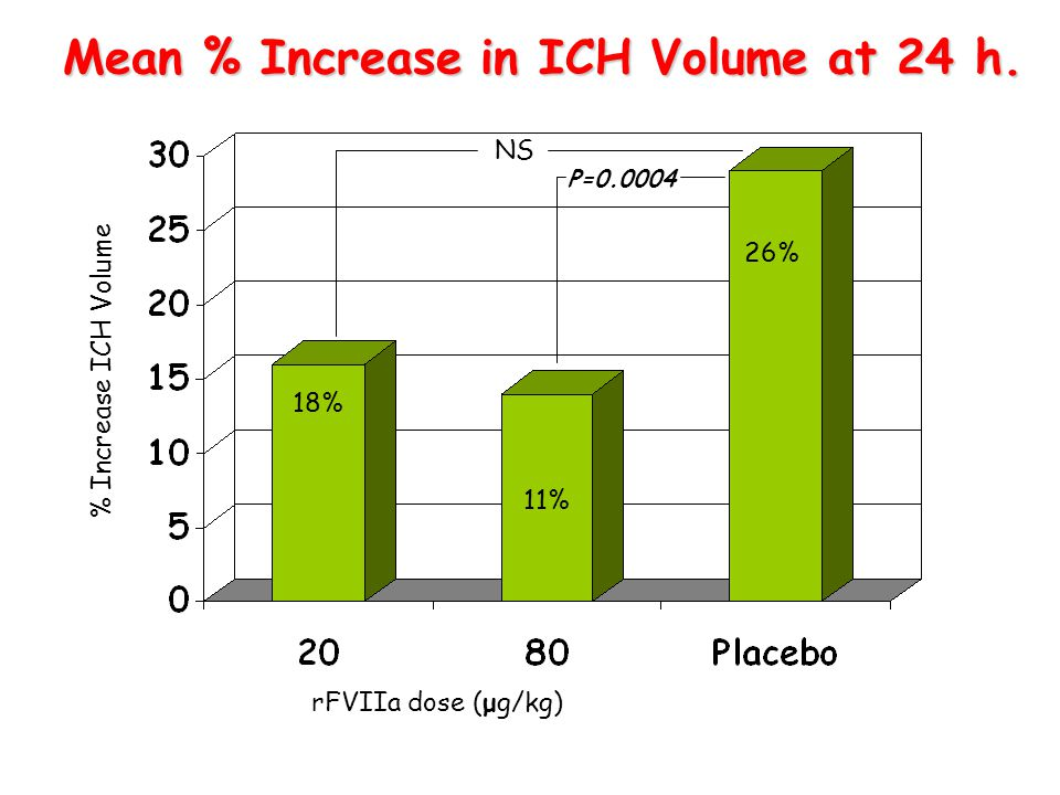 Mean % Increase in ICH Volume at 24 h.