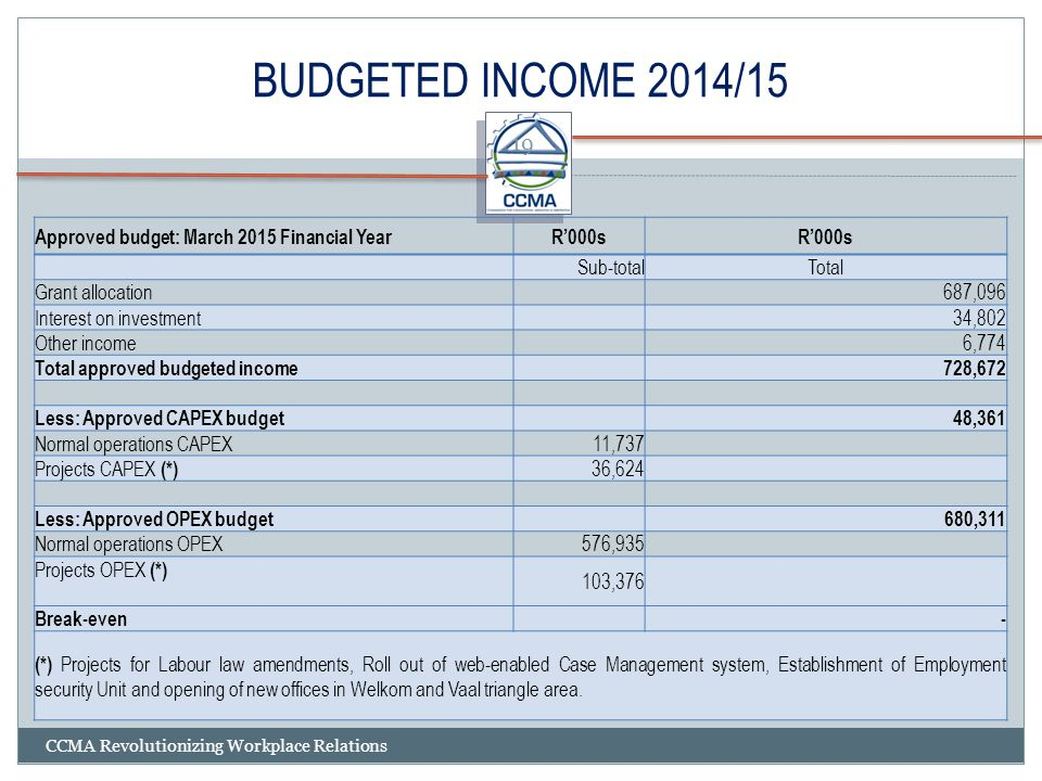 BUDGETED INCOME 2014/15 Approved budget: March 2015 Financial Year