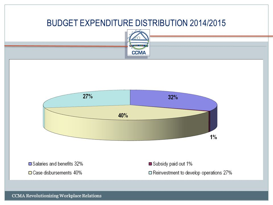 BUDGET EXPENDITURE DISTRIBUTION 2014/2015