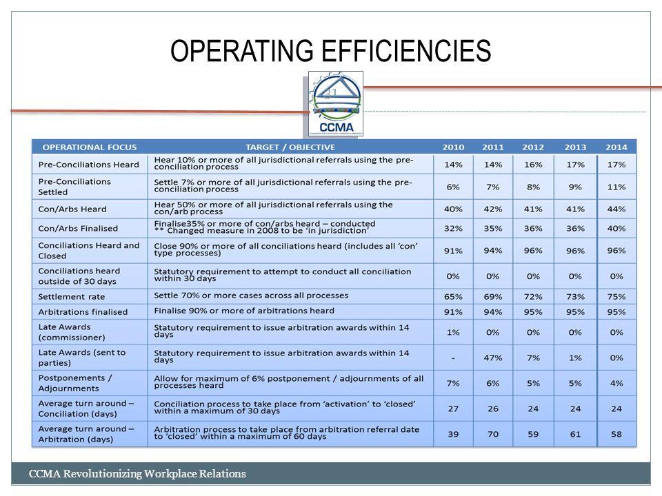 OPERATING EFFICIENCIES
