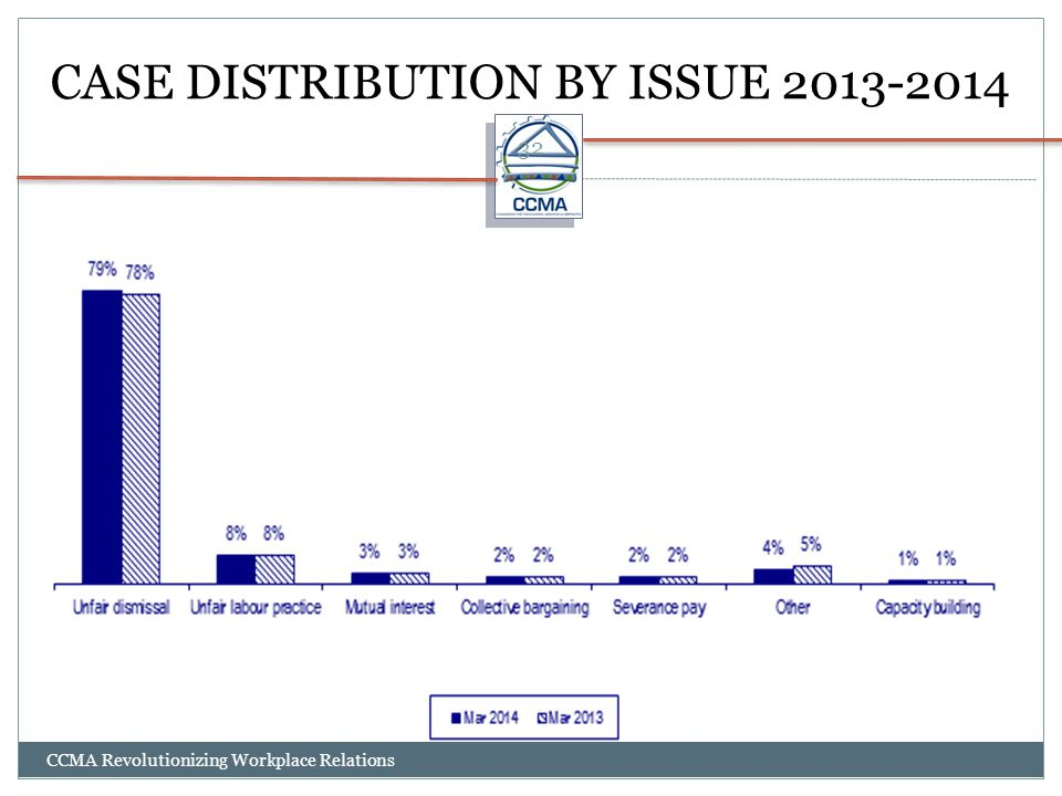 CASE DISTRIBUTION BY ISSUE 2013-2014
