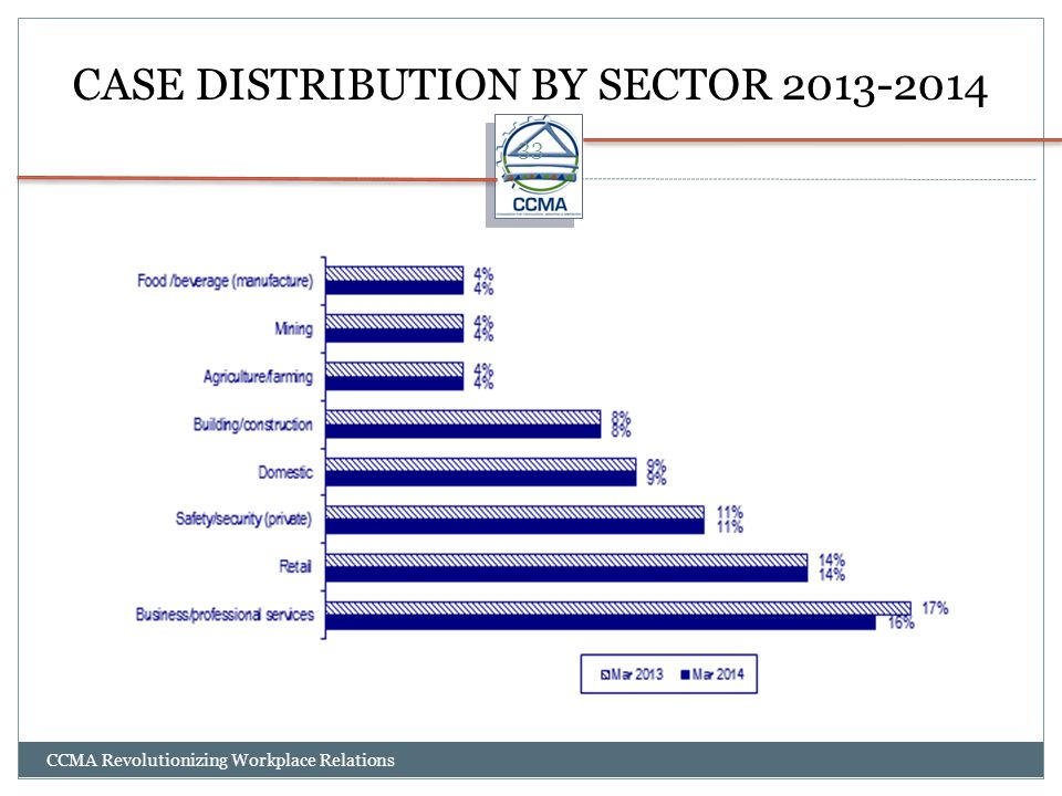 CASE DISTRIBUTION BY SECTOR 2013-2014