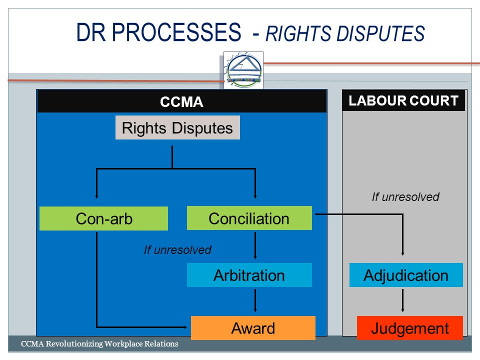 DR PROCESSES - RIGHTS DISPUTES