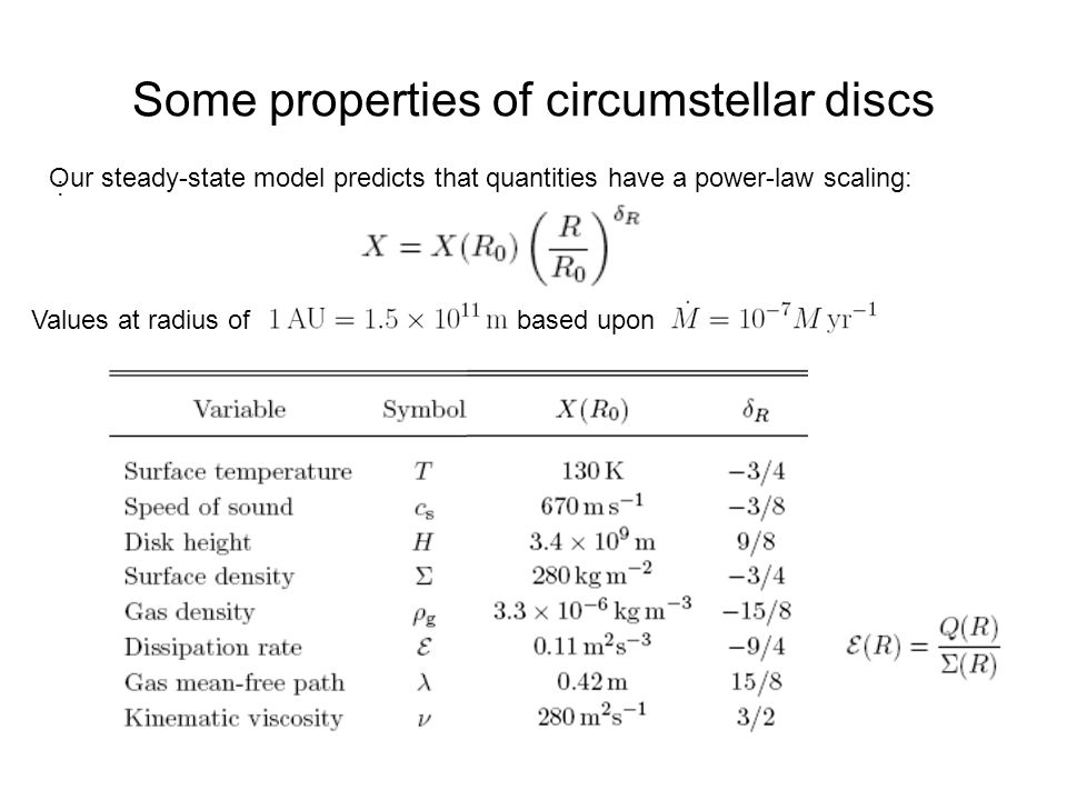 Some properties of circumstellar discs