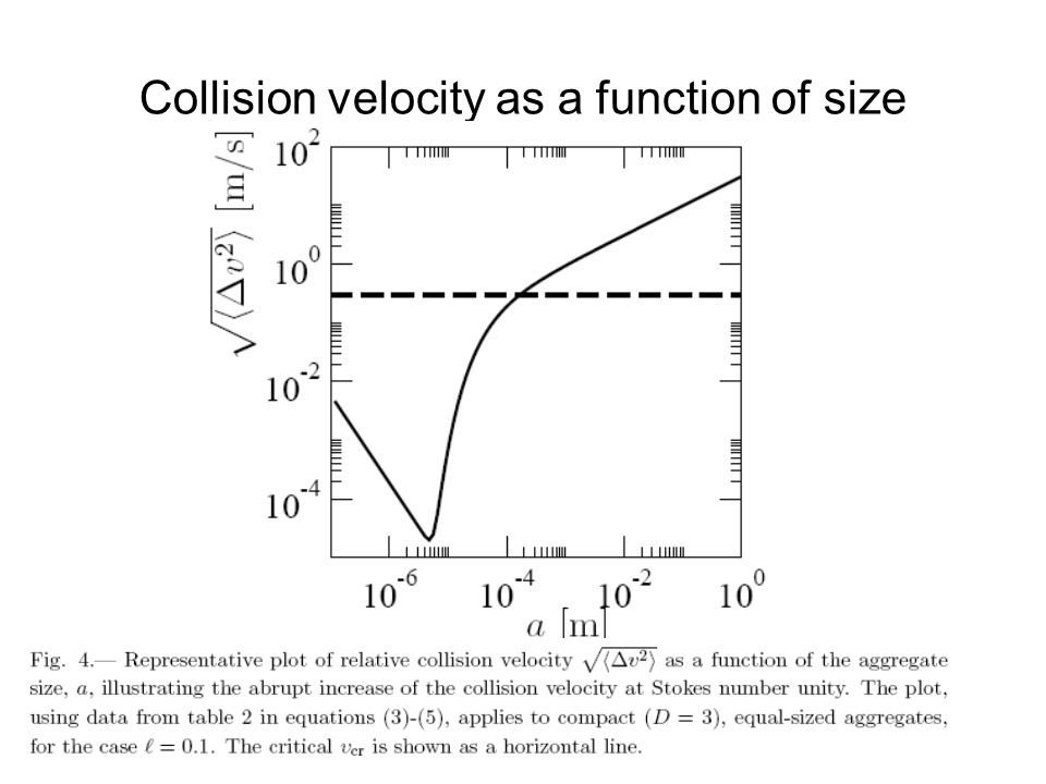 Collision velocity as a function of size