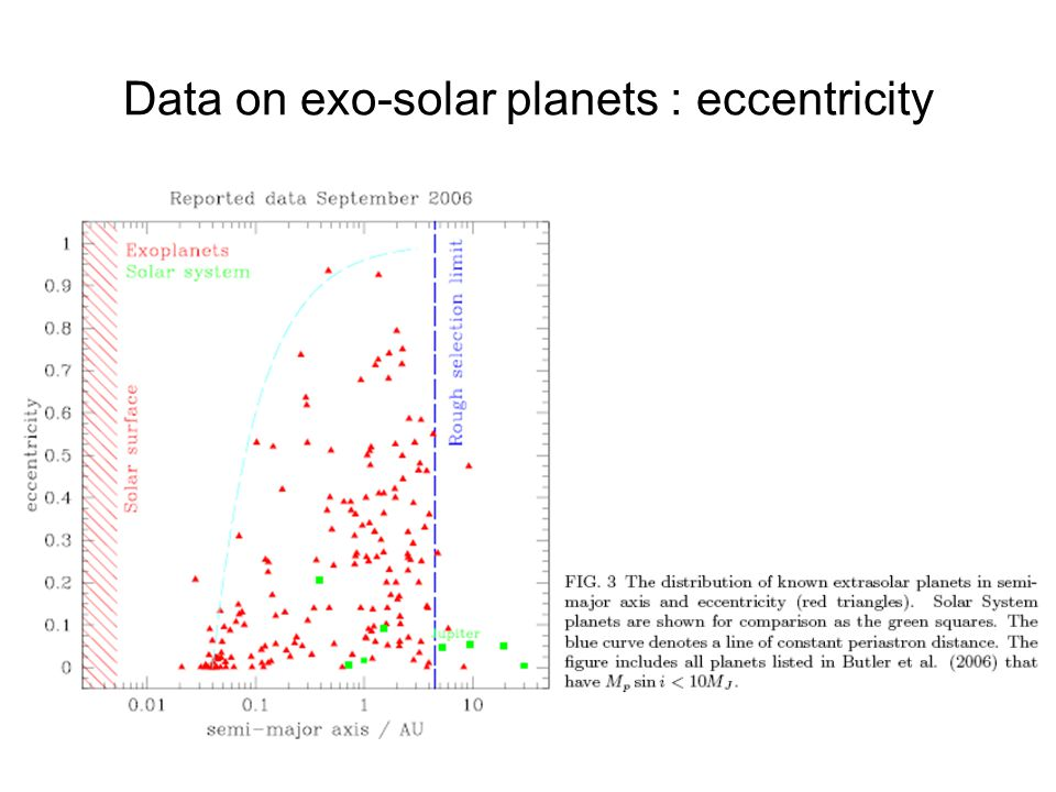 Data on exo-solar planets : eccentricity