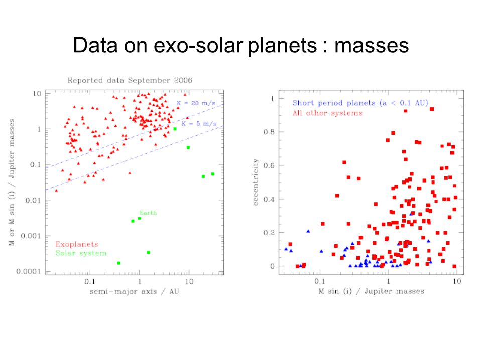 Data on exo-solar planets : masses