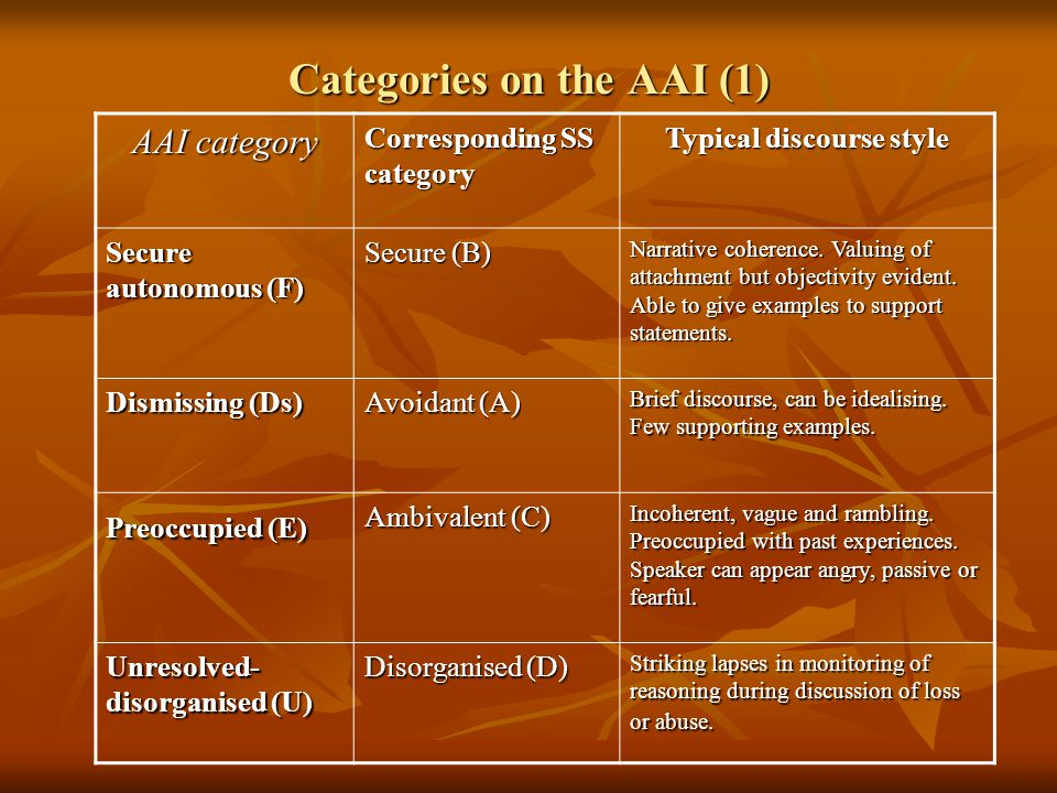 Categories on the AAI (1)