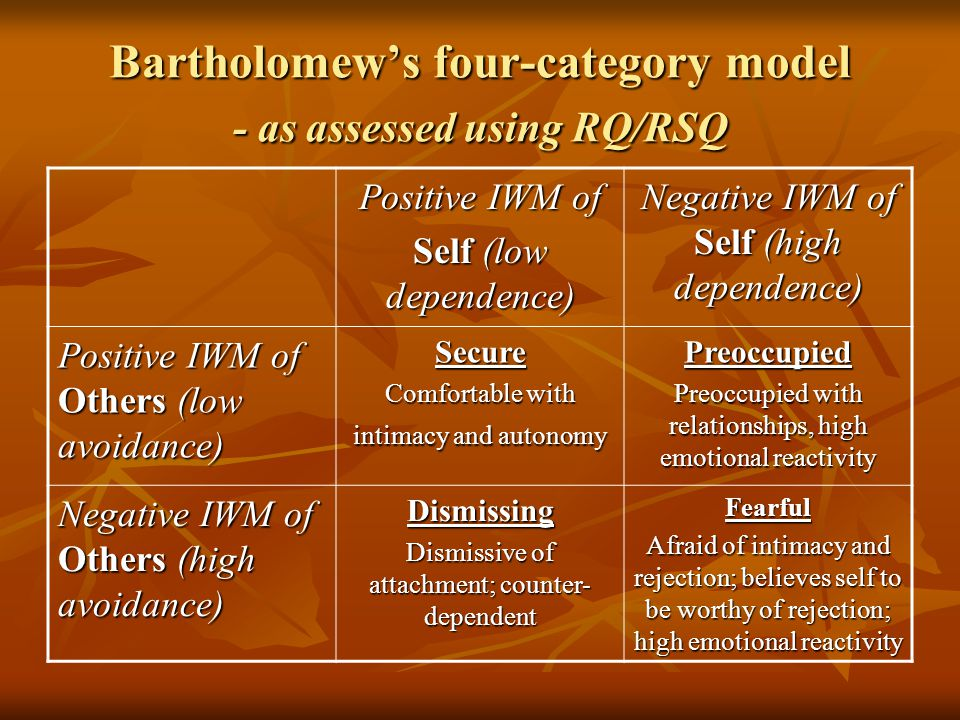 Bartholomew's four-category model - as assessed using RQ/RSQ
