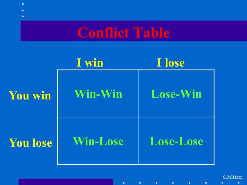 Conflict Table I win I lose Win-Win Lose-Win Win-Lose Lose-Lose