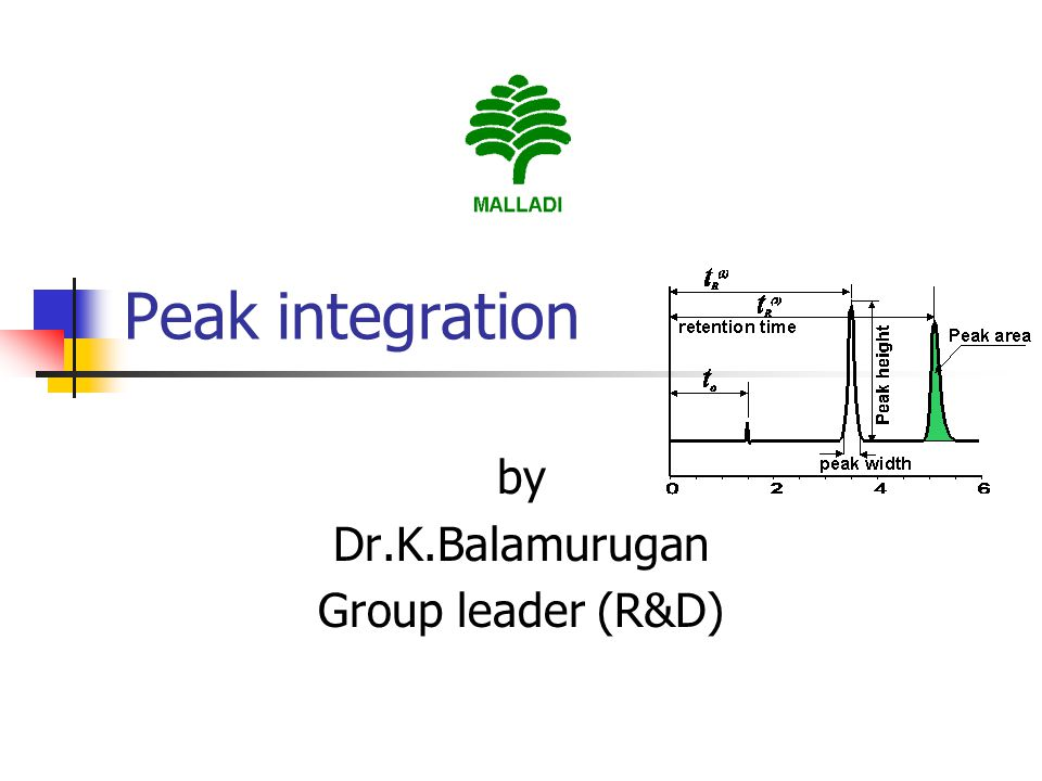 by Dr.K.Balamurugan Group leader (R&D)