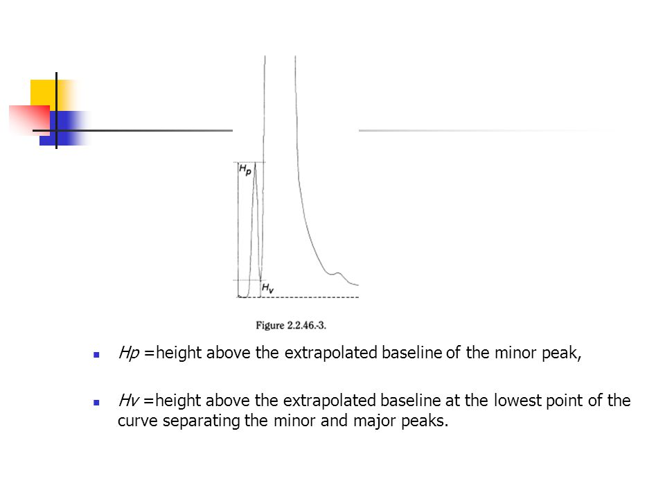Hp =height above the extrapolated baseline of the minor peak,