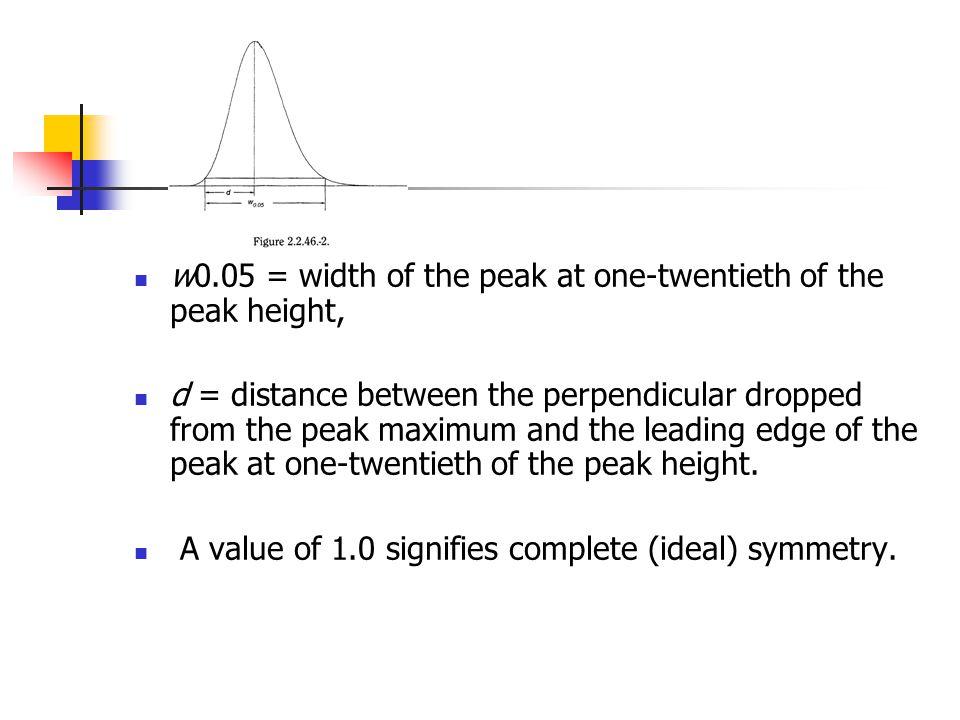 w0.05 = width of the peak at one-twentieth of the peak height,