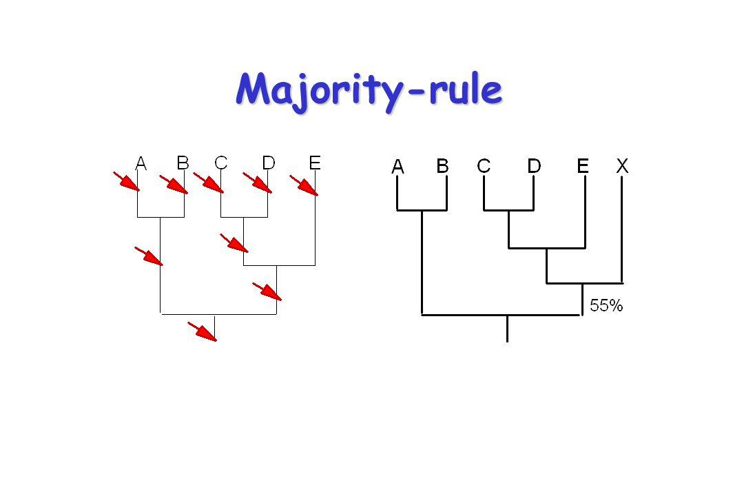 Majority-rule