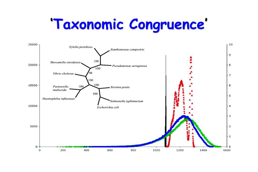 'Taxonomic Congruence'