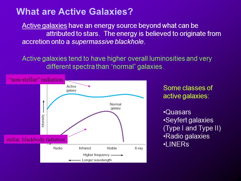 What are Active Galaxies
